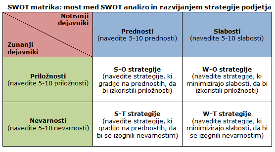 SWOT matrika: most med SWOT analizo in razvijanjem strategije podjetja
