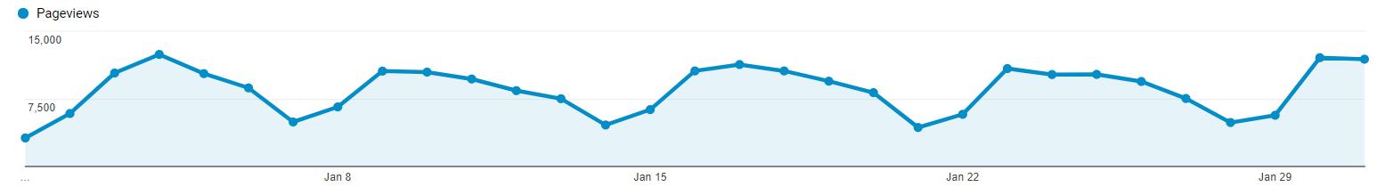 Google Analytics - podatki