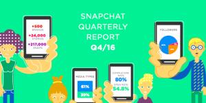 Snapchat in možnosti oglaševanja