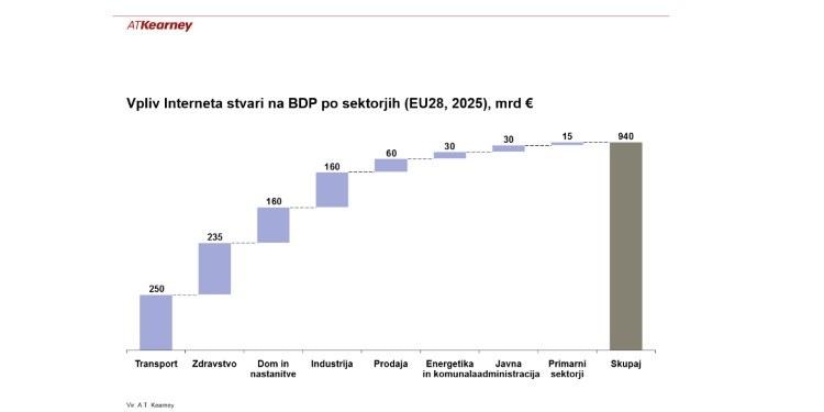 Evropo čaka 940-milijardna priložnost