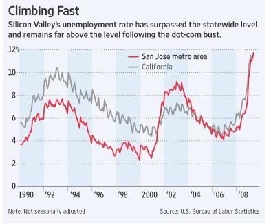 Brezposelnost v Silicon Valleyu se povečuje