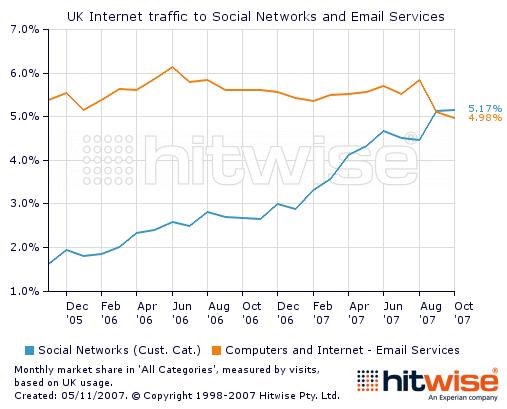 Družabne mreže po priljubljenosti prehitele elektronsko pošto