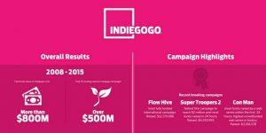 Indiegogo letos dosegel več kot v vseh letih poprej