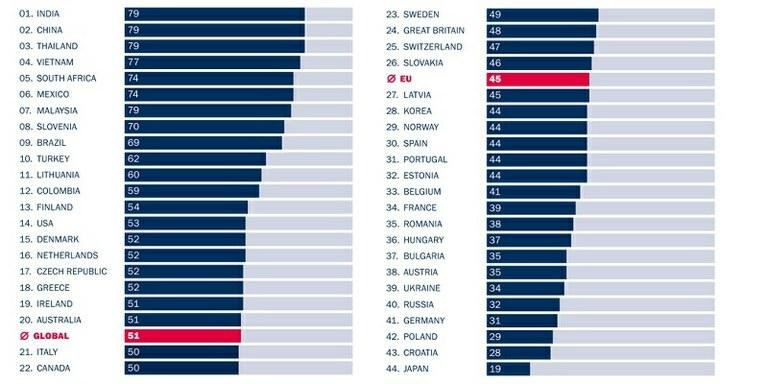 Slovenija med državami z največjim podjetniškim duhom
