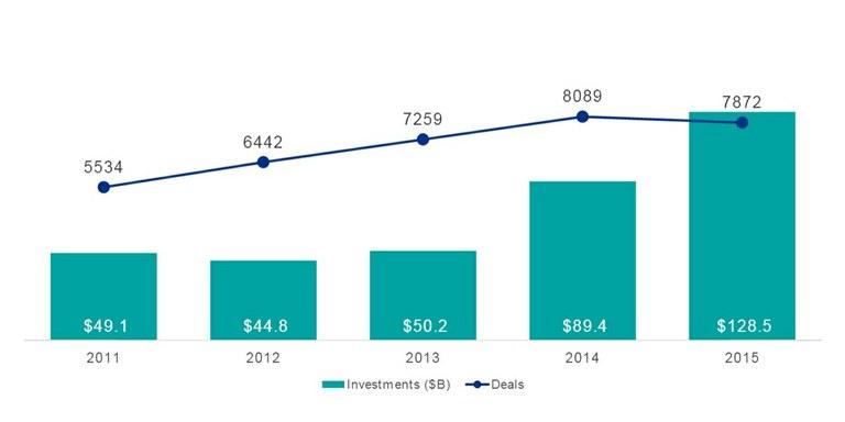 Tvegani kapitalisti lani v podjetja vložili 128 milijard dolarjev