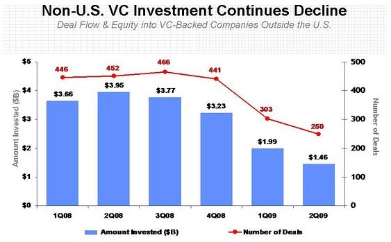 Investiranje v tvegani kapital upada