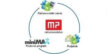 MP računovodstvo