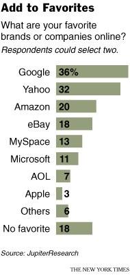 Google je najboljša znamka na internetu