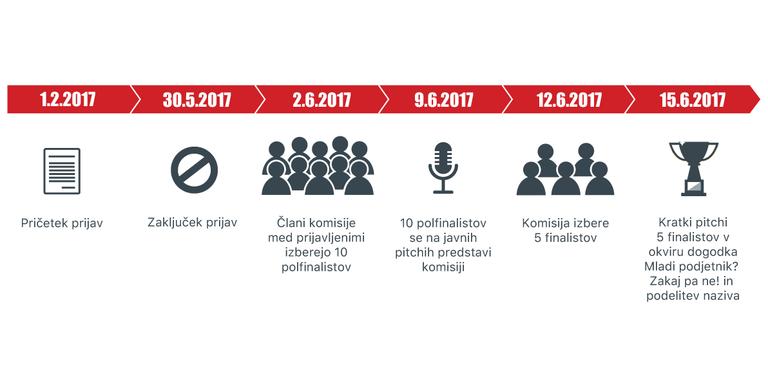 Kakšna je časovnica izbora Mladi podjetnik leta 2017?