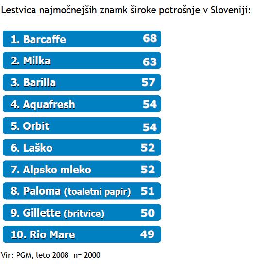 Katera je najmočnejša blagovna znamka v Sloveniji v 2008?