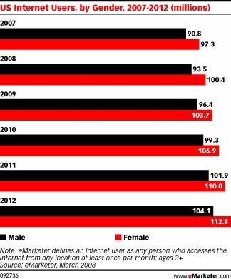 V ZDA moški na internetu ostajajo v manjšini