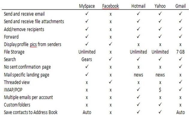 MySpace Mail vstopil na trg e-poštnih storitev