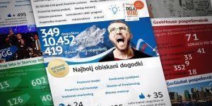 Slovenija lani dvakrat bolj podjetna kot dve leti prej