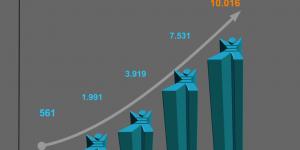 SAOP miniMAX po 5 letih delovanja uporablja prek 10.000 organizacij