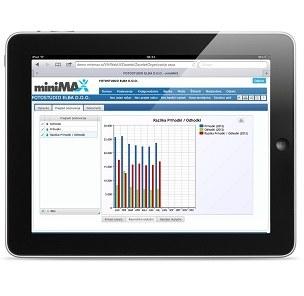 SAOP miniMAX 15 ima nov sistem