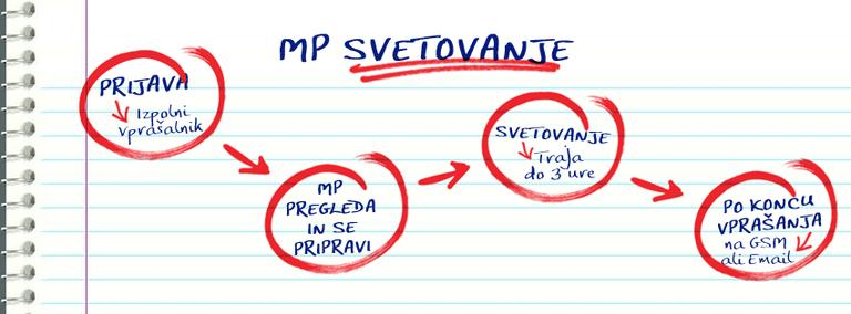 Ustanovitev podjetja, ustanovitev s.p., popoldanski s.p.