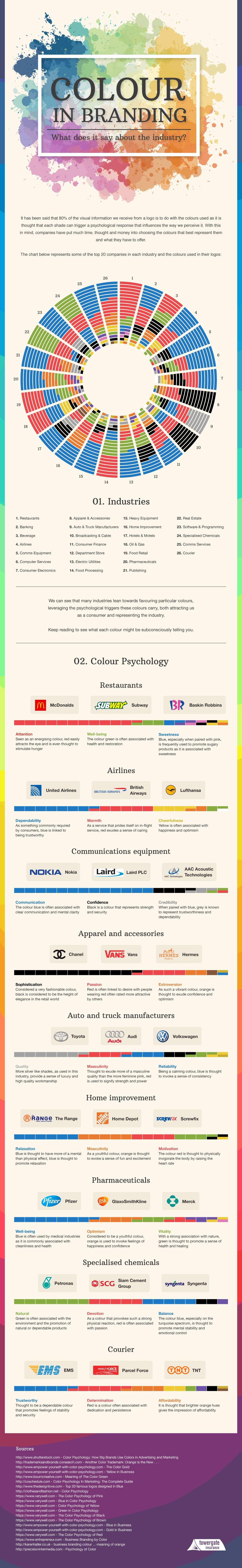infografika barve in blagovne znamke