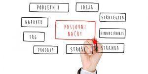 Kako napisati poslovni načrt