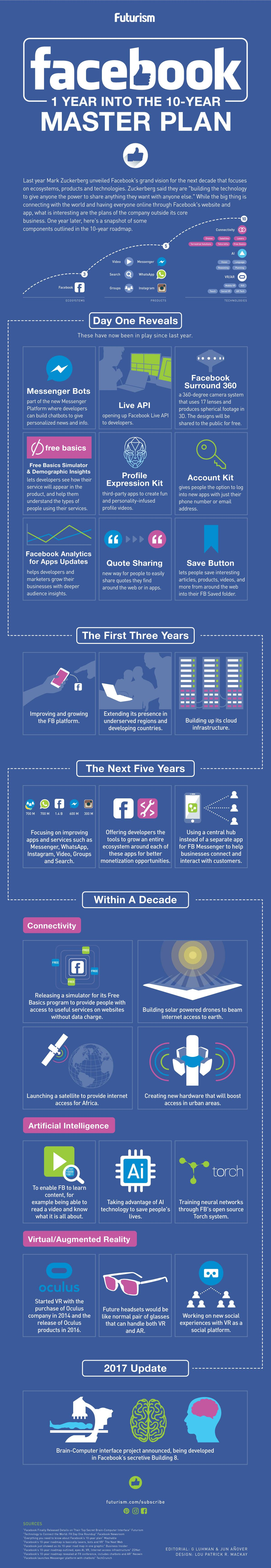 načrti Facebooka v 10 letih - infografika