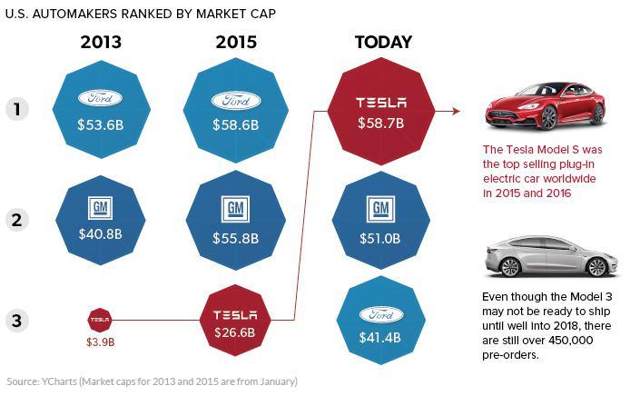 Tesla vrednost