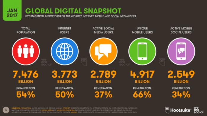 infografika digitalne platforme