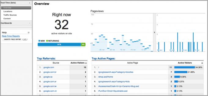 Google Analytics odziv