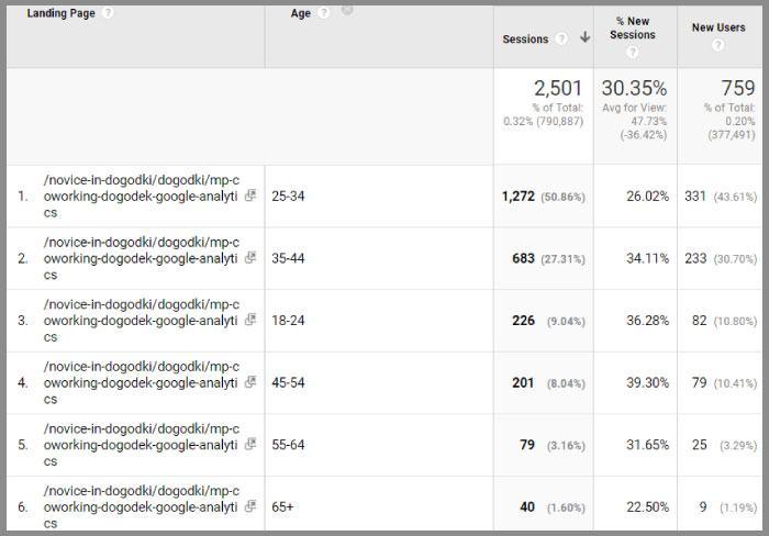 Google Analytics podatki starost