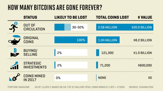Blockchain, bitcoin, izguba