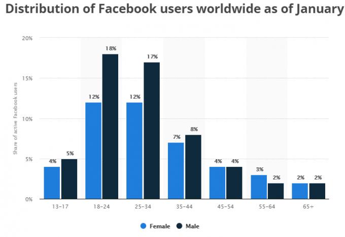 Facebook statistike spol in starost