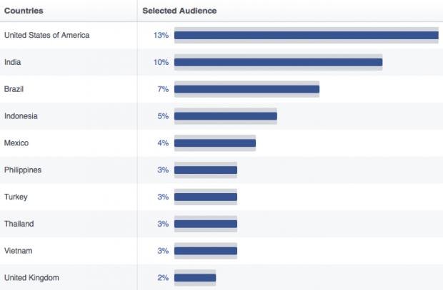 Facebook statistike države