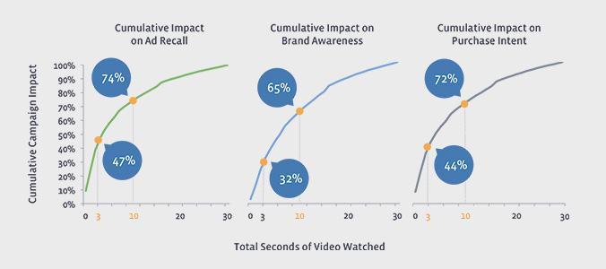 Facebook statistike video