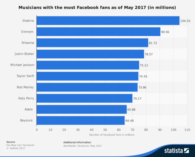 Facebook statistike glasbeniki