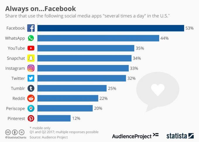 Facebook statistike dnevni obiski