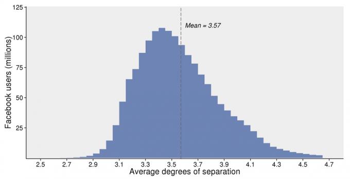 Facebook statistike ločenost
