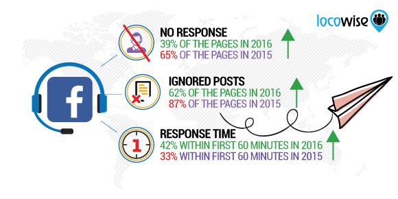 Facebook statistike odzivnost