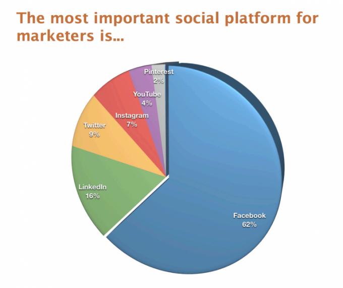 Facebook statistike najpomembnejše platforme