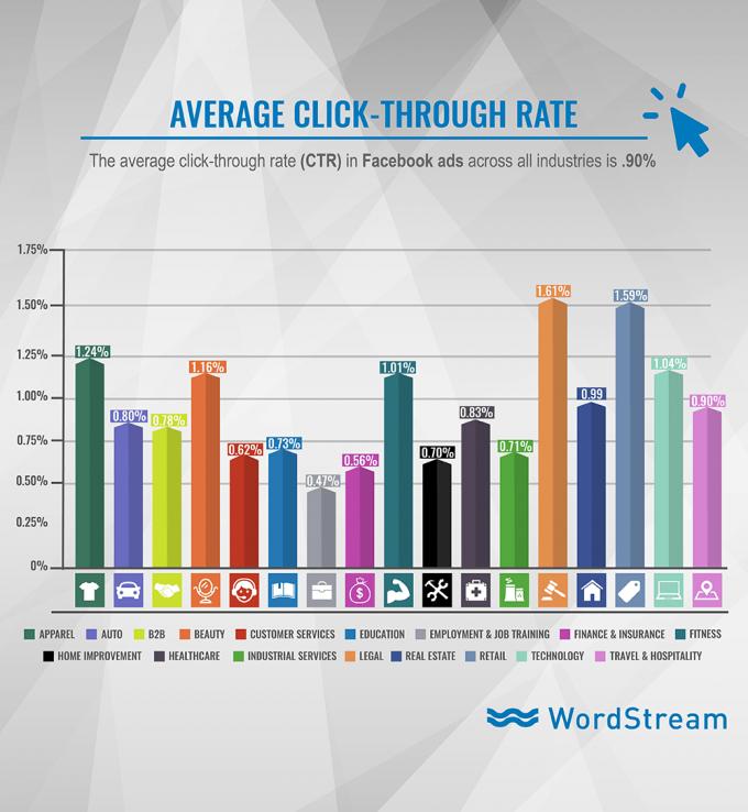 Facebook statistika stopnja odzivnosti