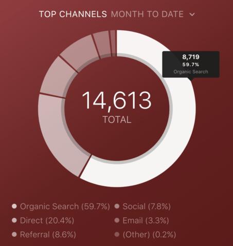 Databox 06 Seje glede na kanal