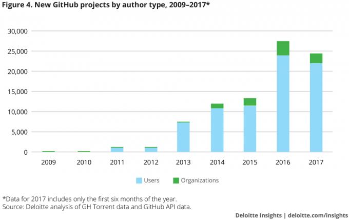 Deloitte število projektov