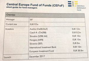 Central Europe Fund of Dunds CEFoF