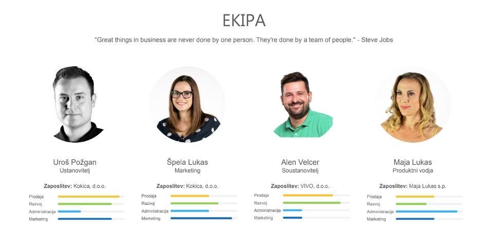 kokica-ekipa