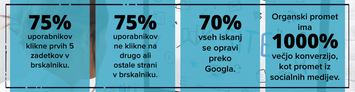 Statistika optimizacije spletnih strani