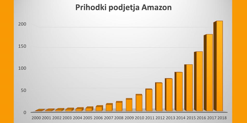 Prihodki-Amazon