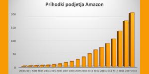 Amazon na poti do 200 milijard prometa v 2018 in priložnost, ki jo nudi slovenskim podjetnikom