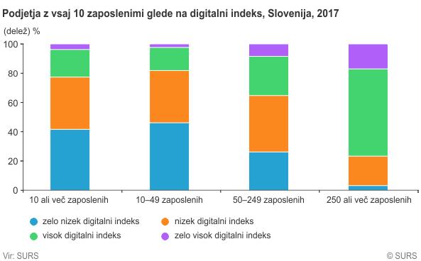 Stopnja digitalizacije v slovenskih podjetjih (Vir: SURS)