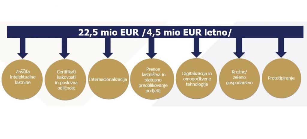 Vavčerji Slovenski podjetniški sklad
